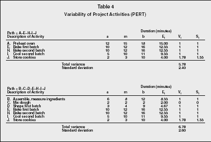 Program evaluation and review technique and critical path method table 4 variability of project activities pert ccuart Images