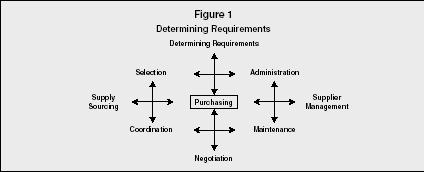 Business plan purchasing department