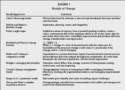 managing organizational change essay