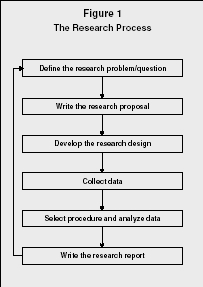 business reseach method Research methodology:  selecting a method of data collection  business management and it, weston college.