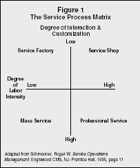 a service positioning matrix The service process matrix is a classification matrix of service industry firms based on the characteristics of the individual firm's service processes the matrix was derived by roger schmenner and first appeared in 1986 although considerably different, the service process matrix can be seen.