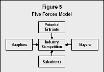 Strategic planning tools strategy organization levels for Porter 5 forces reference