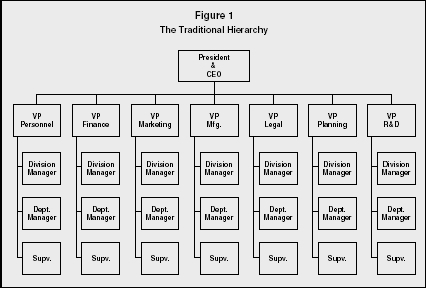 difference between tall and flat organization