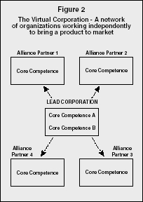 example of a corporation