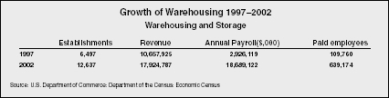 Growth of Warehousing 19972002 Warehousing and Storage Source: U.S. Department of Commerce: Department of the Census: Economic Census
