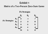 Apakah forex zero sum game