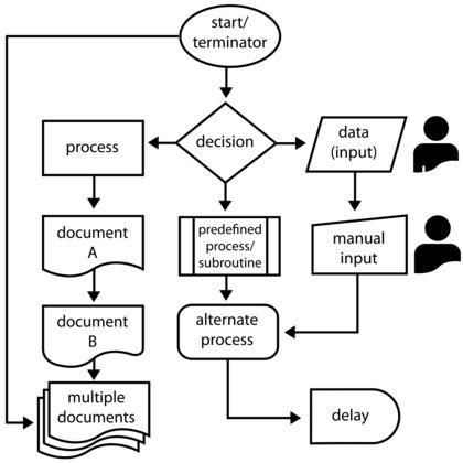 Lean Startup Patterns Interview With Sam Mcafee additionally Products And Services besides Berteh Flow Diagram Symbols Clip Art 129443 likewise 5 Ways To Streamline Your Business And Improve Workflow further Article generalflowcharting1. on process flow icon
