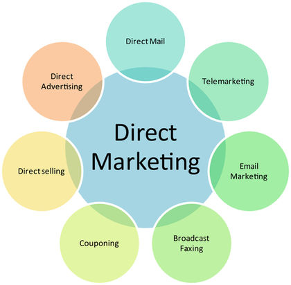 Marketing Manufacture