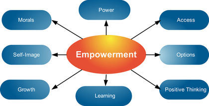 kanter s organizational empowerment theory Empowering employees: structural empowerment as on a practical level, kanter's structural empowerment theory organizational empowerment and.