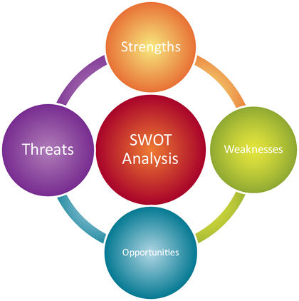 Swot Analysis  Strategy Organization Levels Examples Model